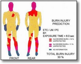 Quelle: Hohenstein Institut Schutzkleidung für die Brandbekämpfung EN 469: 2005 und HuPF:2006